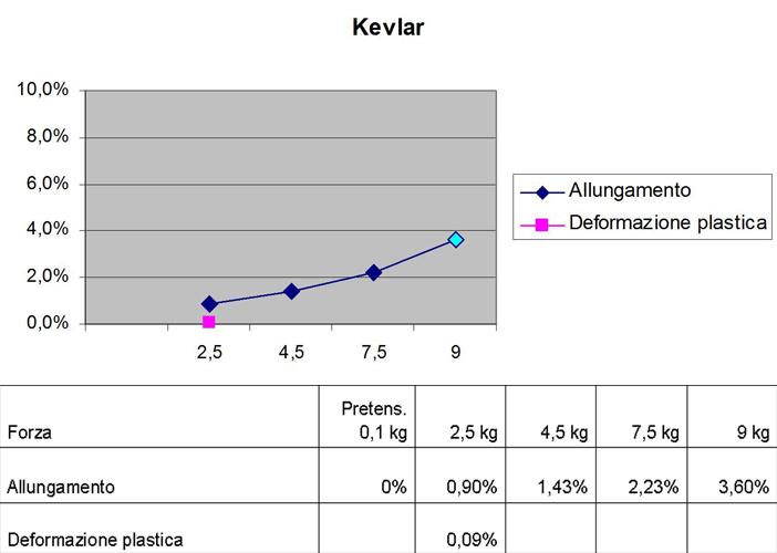 Kevlar-tabella